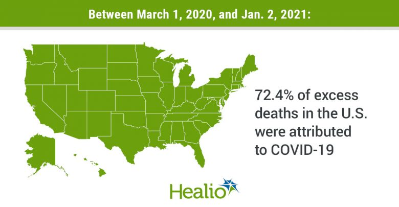 The title of the infographic is: Between March 1, 2020, and Jan. 2, 2021. The text next to image is  72.4% of excess deaths in the U.S. were attributed to COVID-19.