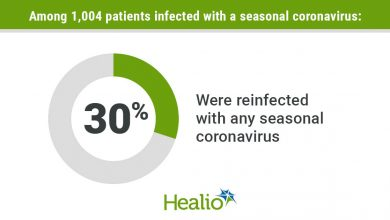 Coronavirus reinfection infographic