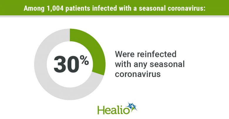 Coronavirus reinfection infographic