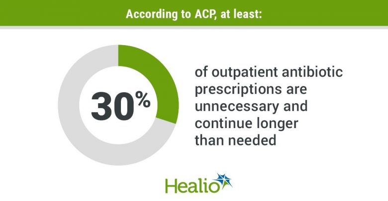 According to ACP, at least 30% of outpatient antibiotic prescriptions are unnecessary and continue longer than needed.