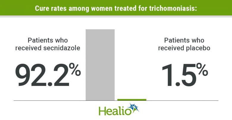 Trichomoniasis infographic