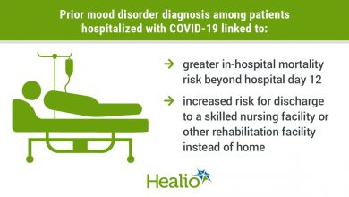 infographic with patient in hospital bed showing risks linked to mood disorder among patients with COVID-19