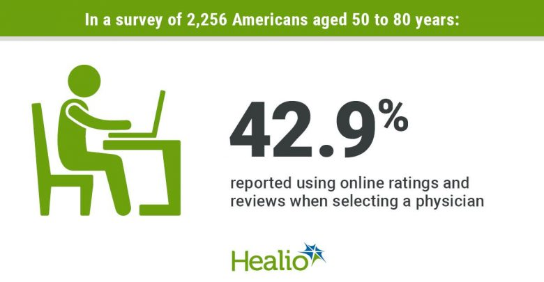 In a survey of 2,256 Americans aged 50 to 80 years, 42.9% reported using online ratings and reviews when selecting a physician