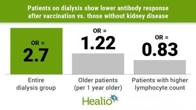 COVID-19 vaccine antibody response