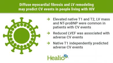 Myocardial fibrosis and LV remodeling can predict CV events in people with HIV
