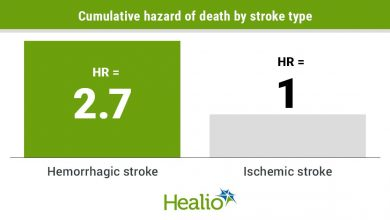 Stroke is rare in large cohort studies of patients hospitalized with COVID-19