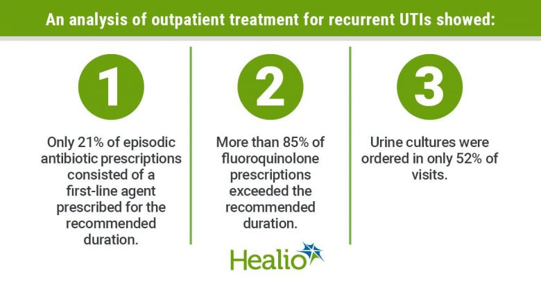 Recurrent UTI infographic