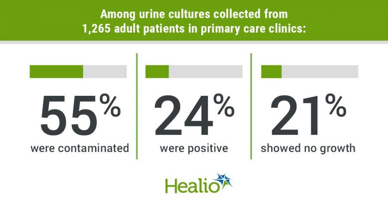 Among urine cultures collected from 1,265 adult patients in primary care clinics: 55% were contaminated 24% were positive 21% showed no growth