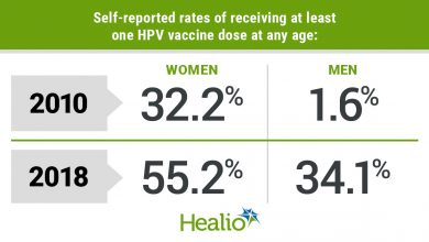 """Self-reported HPV vaccination rates among young men and women aged 18 to 21 years were """"low"""" but rose over time, researchers wrote."""