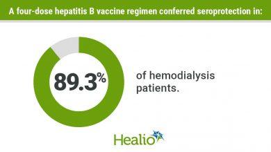 The hepatitis B vaccine shows promise in hemodialysis patients