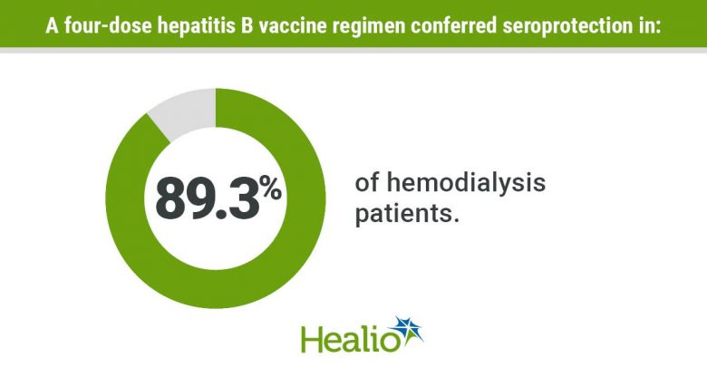 The hepatitis B vaccine shows promise in hemodialysis patients