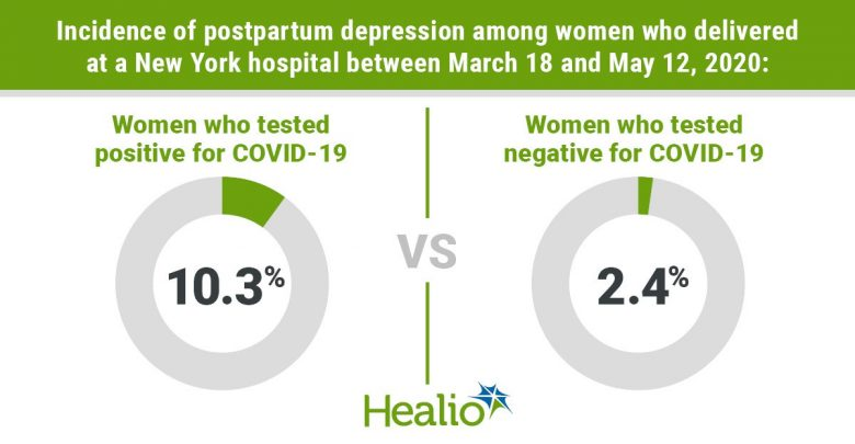 Incidence of postpartum depression among women who delivered at a New York hospital between March 18 to May 12, 2020 was 10.3% among those who tested positive for COVID-19 and 2.4% among those who tested negative for COVID-19