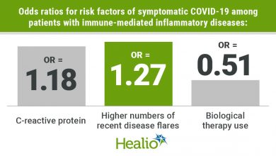 Increased systemic inflammation associated with symptomatic COVID-19