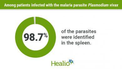 Malaria parasite infographic