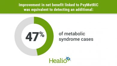 infographic showing percentage of metabolic syndrome cases detected