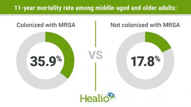 11-year mortality rate among middle-aged and older adults was 35.9% among those colonized with MRSA and 17.8% among those not colonized with MRSA