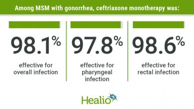 High-dose ceftriaxone is the dual therapy for extragenital gonorrhea in MSM.  not inferior