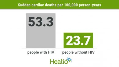 HIV leads to increased rates of sudden cardiac death, myocardial fibrosis