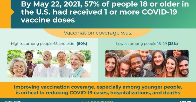 Source: CDC.gov.