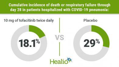 Tofacitinib lowers the risk of death and respiratory failure in COVID-19 pneumonia