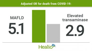 MAFLD incurred 5 times increased risk of death from COVID-19; elvated transaminase incurred 2.9 times increased risk