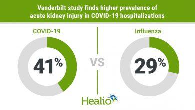AKI in COVID-19 vs influenza