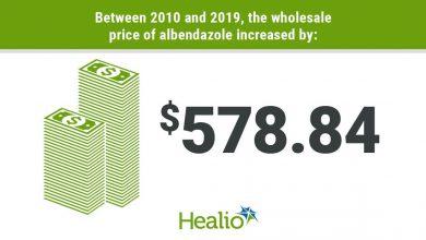 Antiparisitic cost infographic