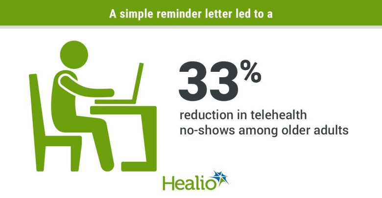 A simple reminder letter led to a 33% reduction in telehealth no-shows among older adults.