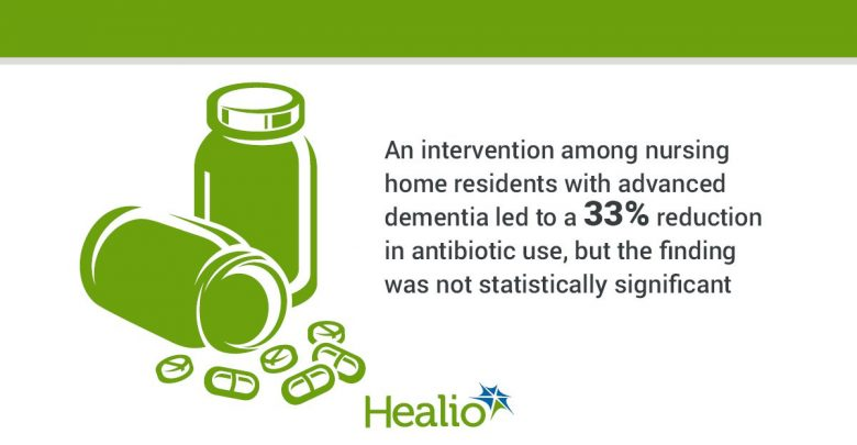 The vector image is a pill bottle that is knocked over with some pills coming out. The text is an intervention among nursing home residents with advanced dementia led to a 33% reduction in antibiotic use, but the finding was not statistically significant.