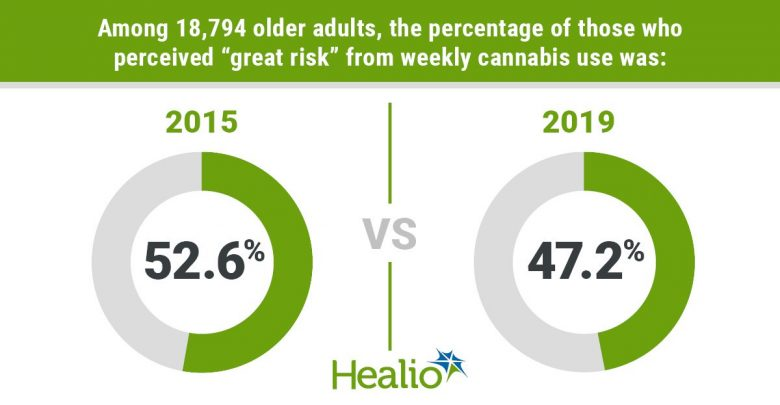 """Among 18,794 older adults, the percentage of those who perceived """"great risk"""" from weekly cannabis use was 52.6% in 2015 and 47.2% in 2019."""