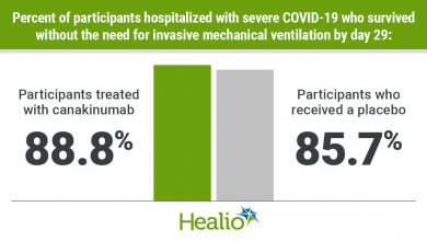 Canakinumab improves the chances of survival without ventilation in severe COVID-19.  Not