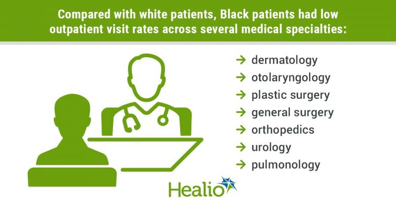A vector image of a physician and a patient sitting on an examining room table. The title is: Compared with white patients, Black patients had low outpatient visit rates across several medical specialties: dermatology, otolaryngology, plastic surgery,  general surgery, orthopedics, urology  and pulmonology