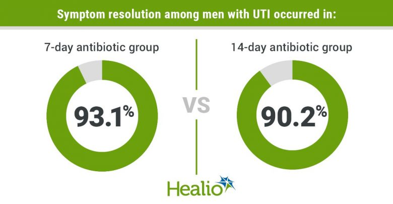 A 7-day course of ciprofloxacin or trimethoprim/sulfamethoxazole for presumed, symptomatic UTI in afebrile men was noninferior to 14 days of treatment, a randomized trial showed.