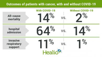 Patients with cancer demonstrated increased risk for severe COVID-19 complications and mortality.