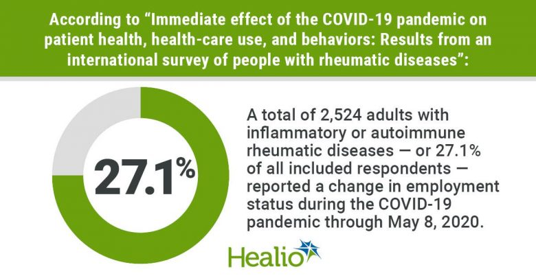 Almost 30% of people with rheumatic diseases experienced a job change at the beginning of the COVID-19 pandemic