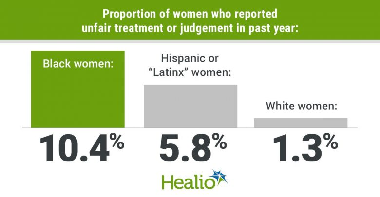 Urban Institute. Black and African American adults' perspectives on discrimination and unfair judgement in health care. https://www.urban.org/research/publication/black-and-african-american-adults-perspectives-discrimination-and-unfair-judgment-health-care/view/related_publications. Accessed August 10, 2021.