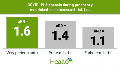 A COVID-19 diagnosis was linked to an increased risk for very preterm birth (adjusted RR = 1.6), preterm birth (adjusted RR = 1.4) and early-term birth (adjusted RR = 1.1; 95% CI, 1.1-1.2).