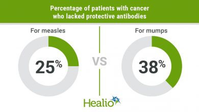 Many individuals with cancer lack adequate immune defense against the measles and mumps viruses.