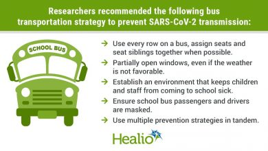 Researchers recommended the following bus transportation strategy to prevent SARS-CoV-2 transmission: Use every row on a bus, assign seats and seat siblings together when possible. Partially open windows, even if the weather is not favorable. Establish an environment that keeps children and staff from coming to school sick. Ensure school bus passengers and drivers are masked. Use multiple prevention strategies in tandem.