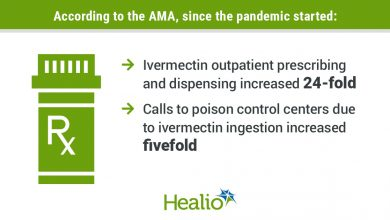 A vector image of a prescription bottle. A text that reads according to the AMA, ivermectin outpatient prescribing and dispensing increased 24-fold and calls to poison control centers due to ivermectin ingestion increased fivefold since the pandemic started