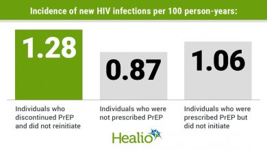 Inadequate PrEP continuum in high risk populations