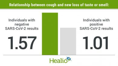 The association between cough and new loss of taste or smell in people with negative SARS-CoV-2 results was 1.57 and in people with positive SARS-CoV-2 results was 1.01.
