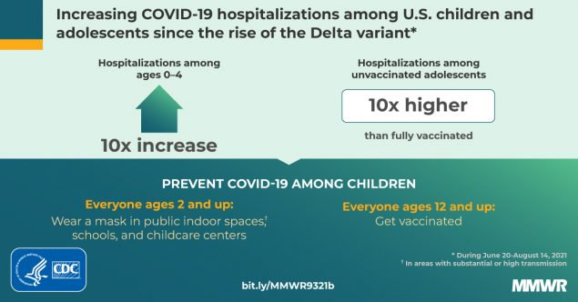 Source: CDC.