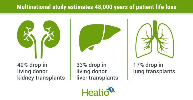 COVID-19 drop in transplants