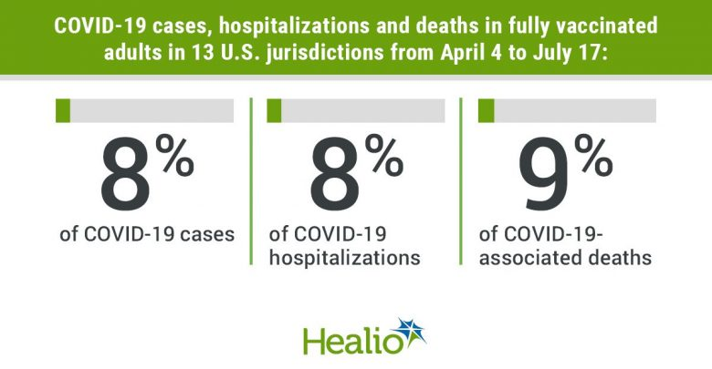 COVID-19 cases, hospitalizations and deaths in fully vaccinated adults in 13 U.S. jurisdictions from April 4 to July 17